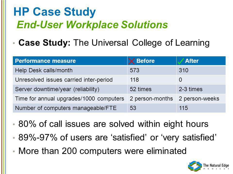 HP Case Study End-User Workplace Solutions Case Study: The International Rice Research Institute The Philippines 1000 employees Save an estimated US$2.46 million over the first 3 years.