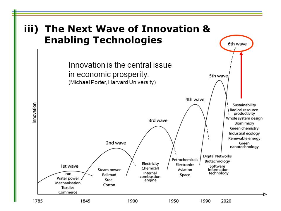Innovation is the central issue in economic prosperity. (Michael Porter, Harvard University) iii) The Next Wave of Innovation & Enabling Technologies