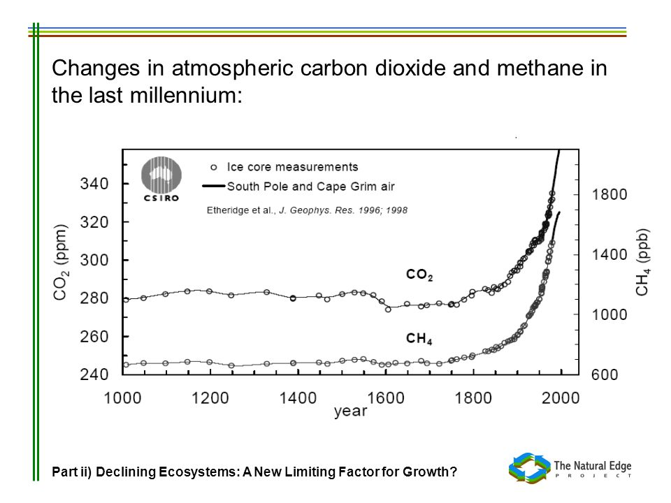 Changes in atmospheric carbon dioxide and methane in the last millennium: Part ii) Declining Ecosystems: A New Limiting Factor for Growth?