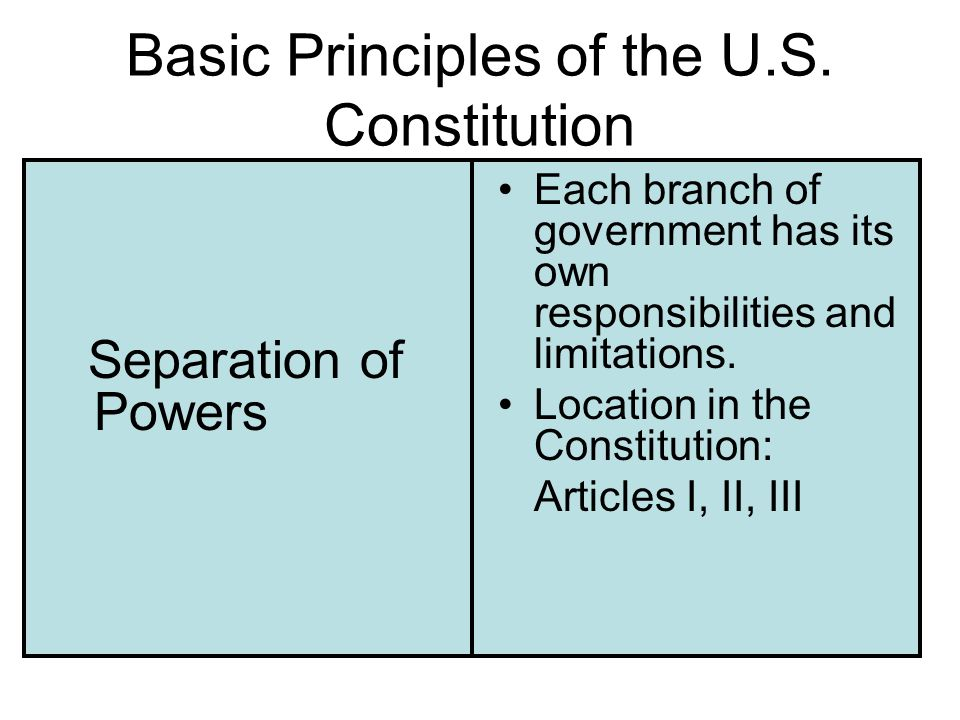 Basic Principles of the U.S. Constitution Separation of Powers Each branch of government has its own responsibilities and limitations. Location in the
