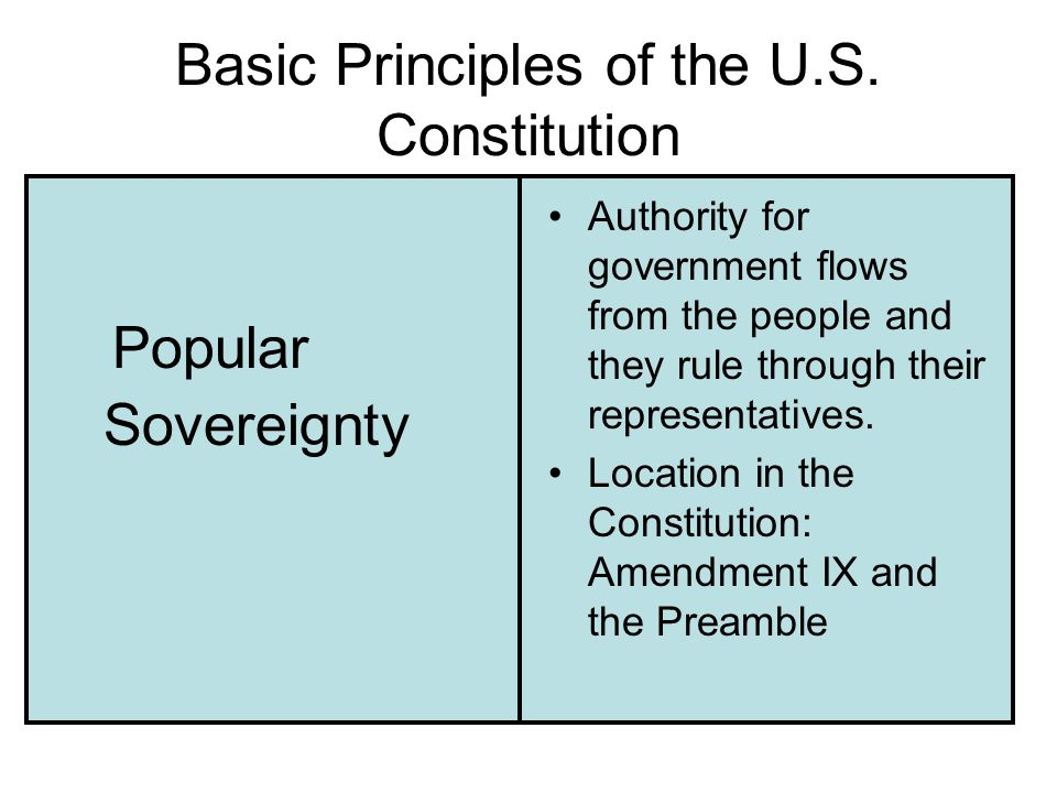 Basic Principles of the U.S. Constitution Popular Sovereignty Authority for government flows from the people and they rule through their representativ