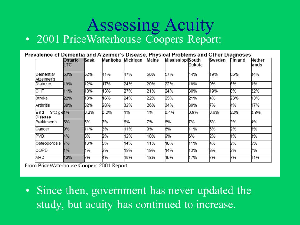 Assessing Acuity 2001 PriceWaterhouse Coopers Report: Since then, government has never updated the study, but acuity has continued to increase.
