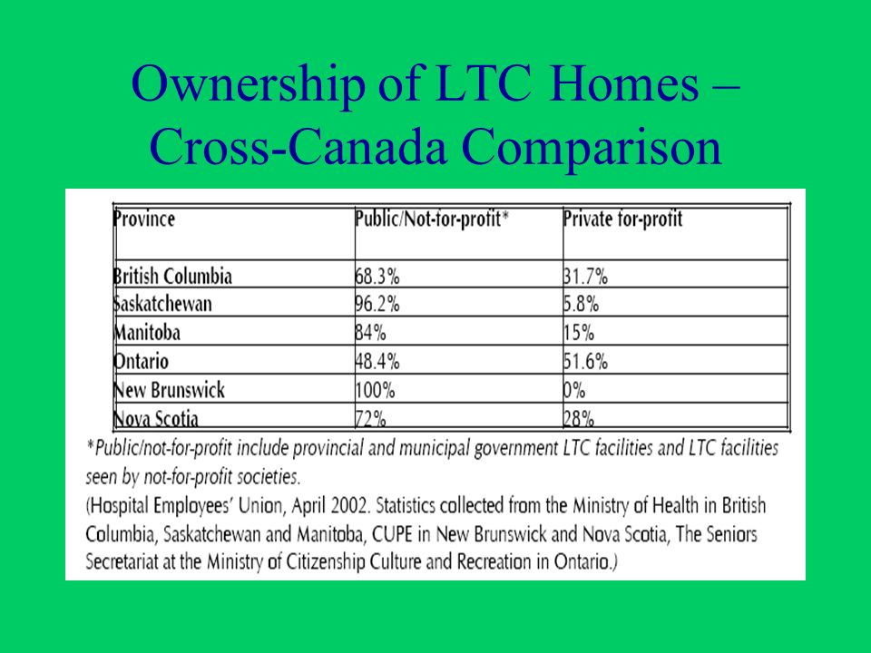 Ownership of LTC Homes – Cross-Canada Comparison