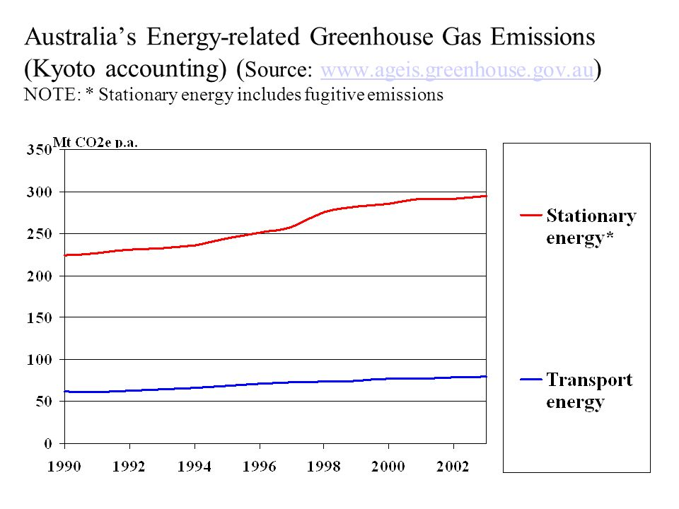 Australias Energy-related Greenhouse Gas Emissions (Kyoto accounting) ( Source: www.ageis.greenhouse.gov.au ) NOTE: * Stationary energy includes fugitive emissionswww.ageis.greenhouse.gov.au