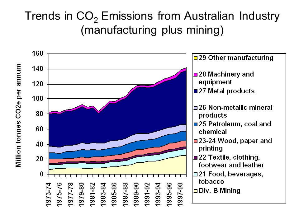 Trends in CO 2 Emissions from Australian Industry (manufacturing plus mining)