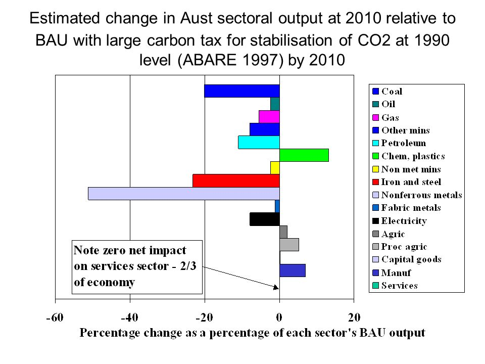 Estimated change in Aust sectoral output at 2010 relative to BAU with large carbon tax for stabilisation of CO2 at 1990 level (ABARE 1997) by 2010