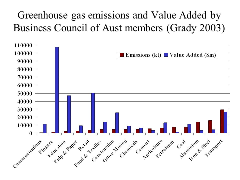 Greenhouse gas emissions and Value Added by Business Council of Aust members (Grady 2003)