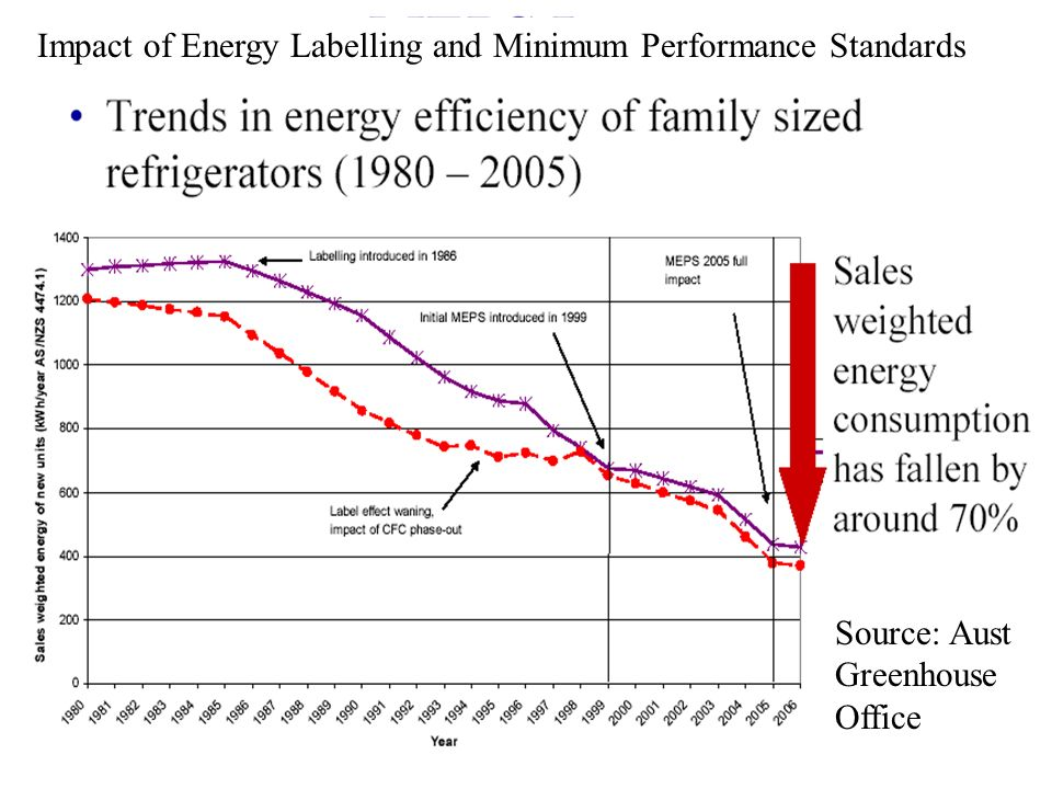 Impact of Energy Labelling and Minimum Performance Standards Source: Aust Greenhouse Office