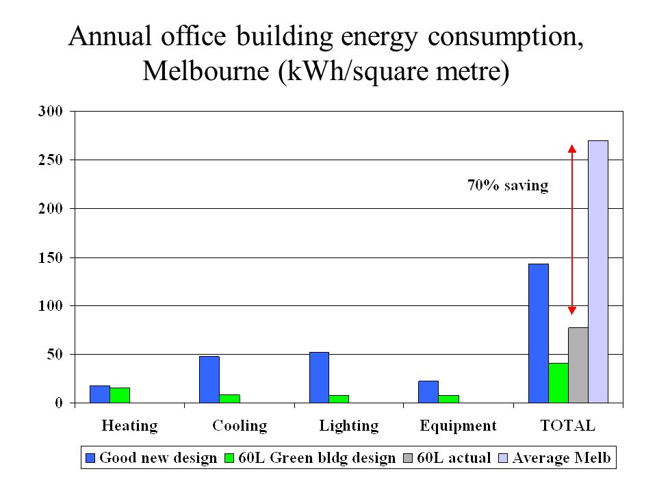 Annual office building energy consumption, Melbourne (kWh/square metre)