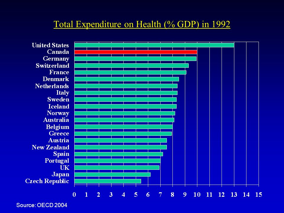 Total Expenditure on Health (% GDP) in 1992 Source: OECD 2004