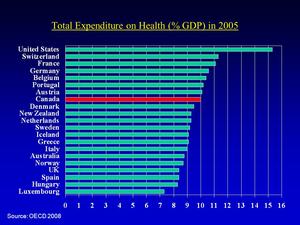 Total Expenditure on Health (% GDP) in 2005 Source: OECD 2008
