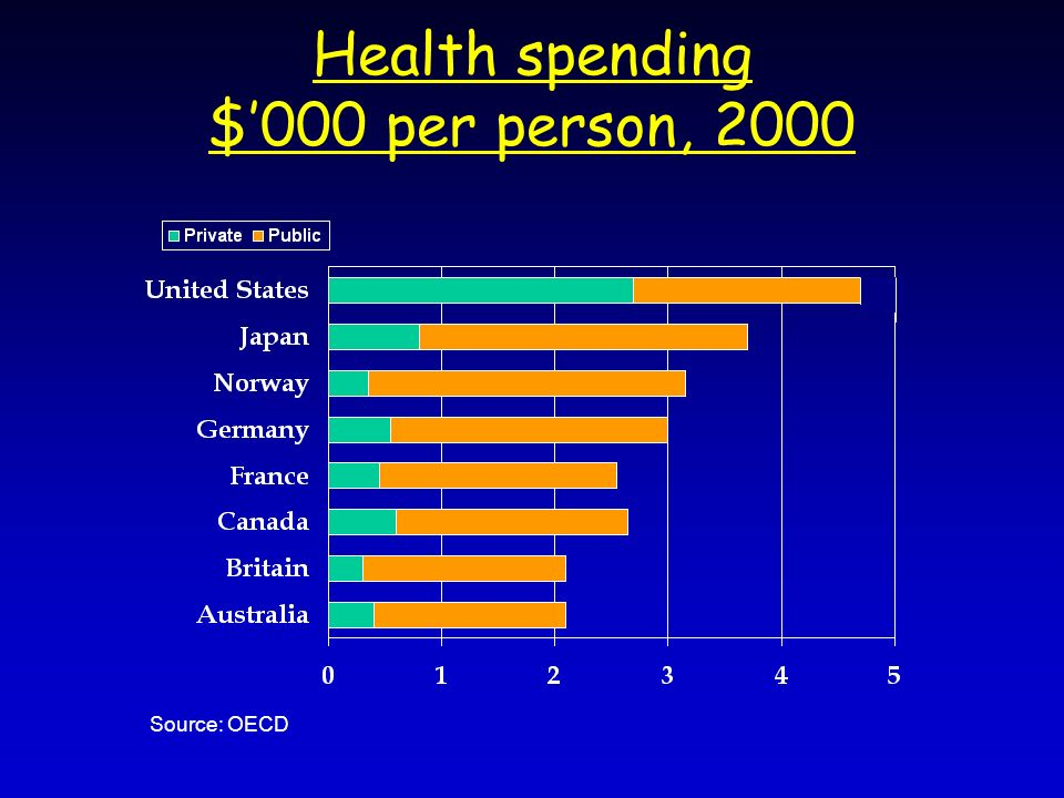 Health spending $000 per person, 2000 Source: OECD