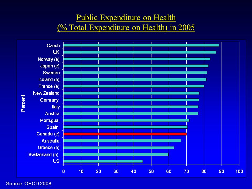 Public Expenditure on Health (% Total Expenditure on Health) in 2005 Source: OECD 2008