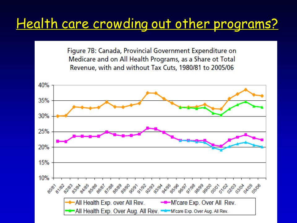 Health care crowding out other programs?