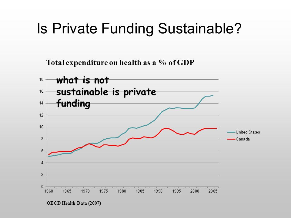 Is Private Funding Sustainable.