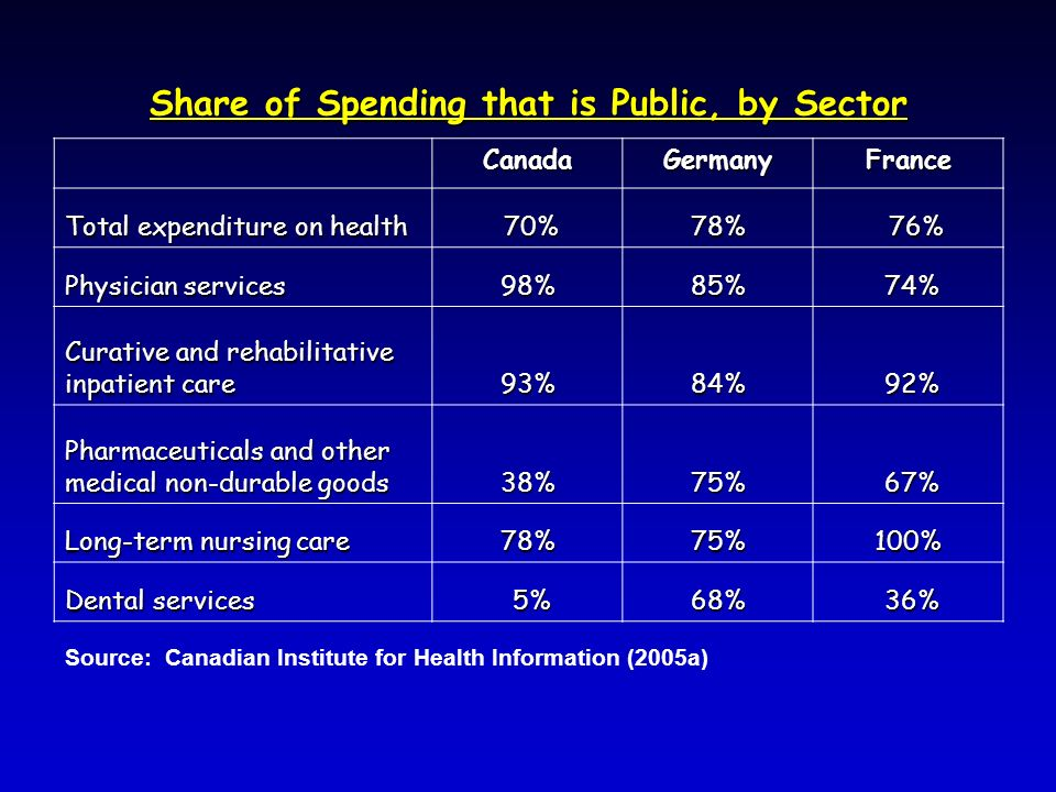 Share of Spending that is Public, by Sector CanadaGermanyFrance Total expenditure on health 70% 70%78% 76% 76% Physician services 98%85% 74% 74% Curative and rehabilitative inpatient care 93%84% 92% 92% Pharmaceuticals and other medical non-durable goods 38%75% 67% 67% Long-term nursing care 78%75%100% Dental services 5% 5%68% 36% 36% Source: Canadian Institute for Health Information (2005a)