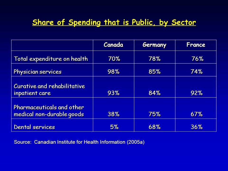 Share of Spending that is Public, by Sector CanadaGermanyFrance Total expenditure on health 70% 70%78% 76% 76% Physician services 98%85% 74% 74% Curative and rehabilitative inpatient care 93%84% 92% 92% Pharmaceuticals and other medical non-durable goods 38%75% 67% 67% Dental services 5% 5%68% 36% 36% Source: Canadian Institute for Health Information (2005a)