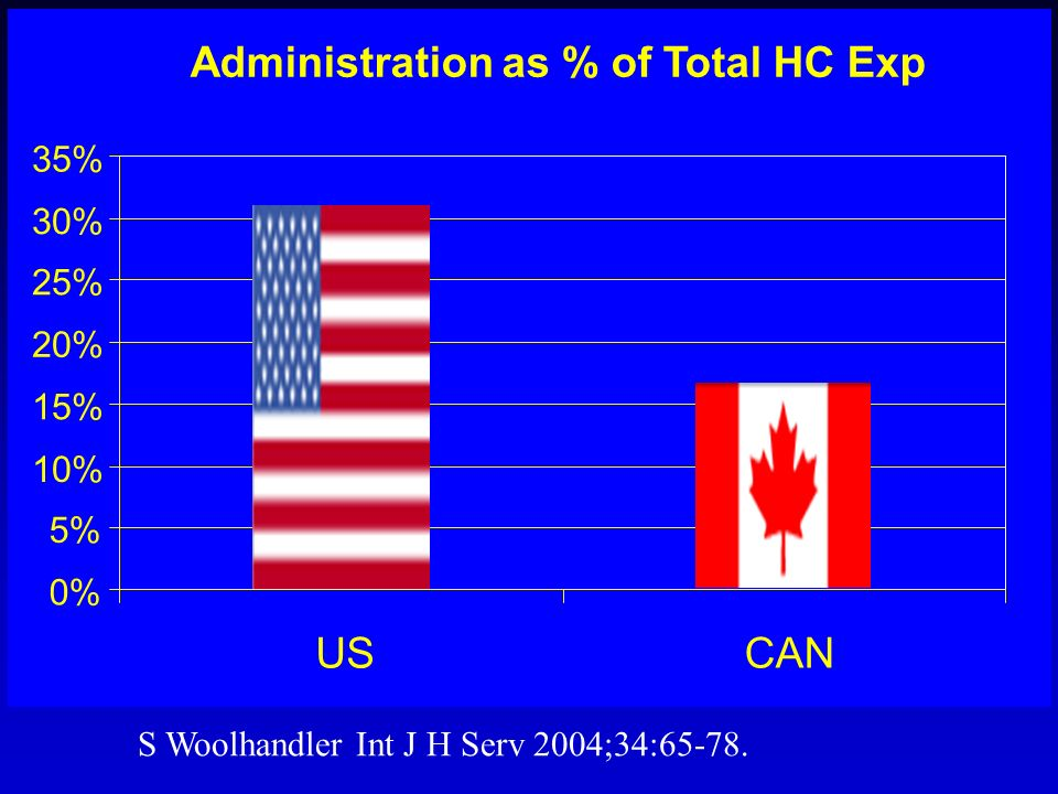 S Woolhandler Int J H Serv 2004;34:65-78. Administration as % of Total HC Exp 0% 5% 10% 15% 20% 25% 30% 35% USCAN