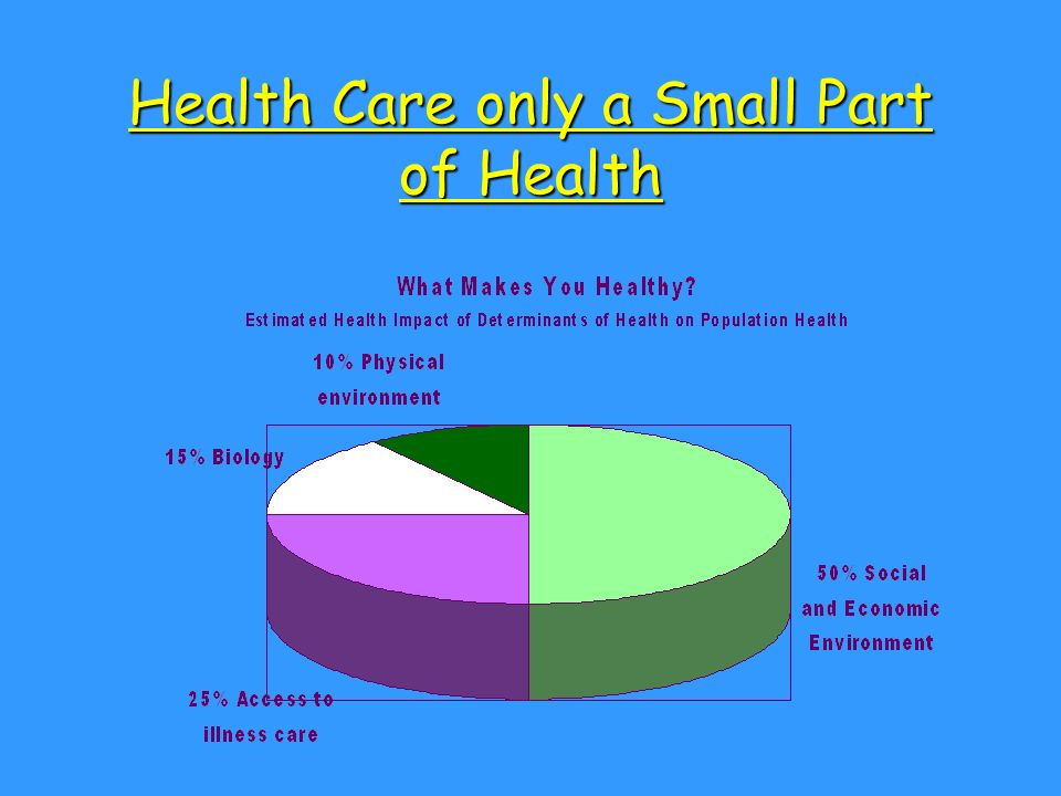 Health Care only a Small Part of Health