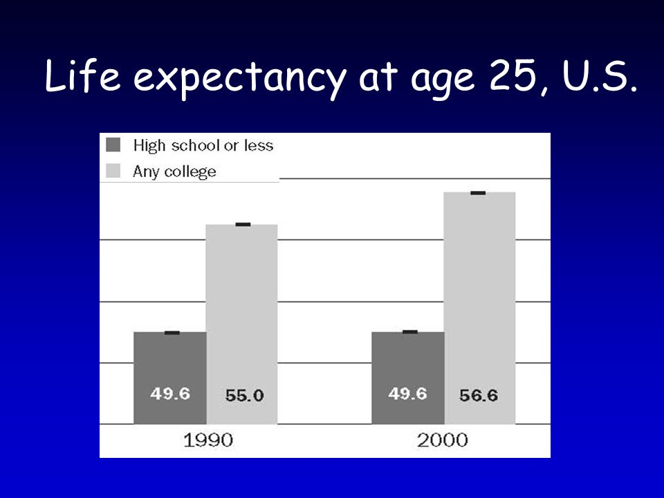 Life expectancy at age 25, U.S.