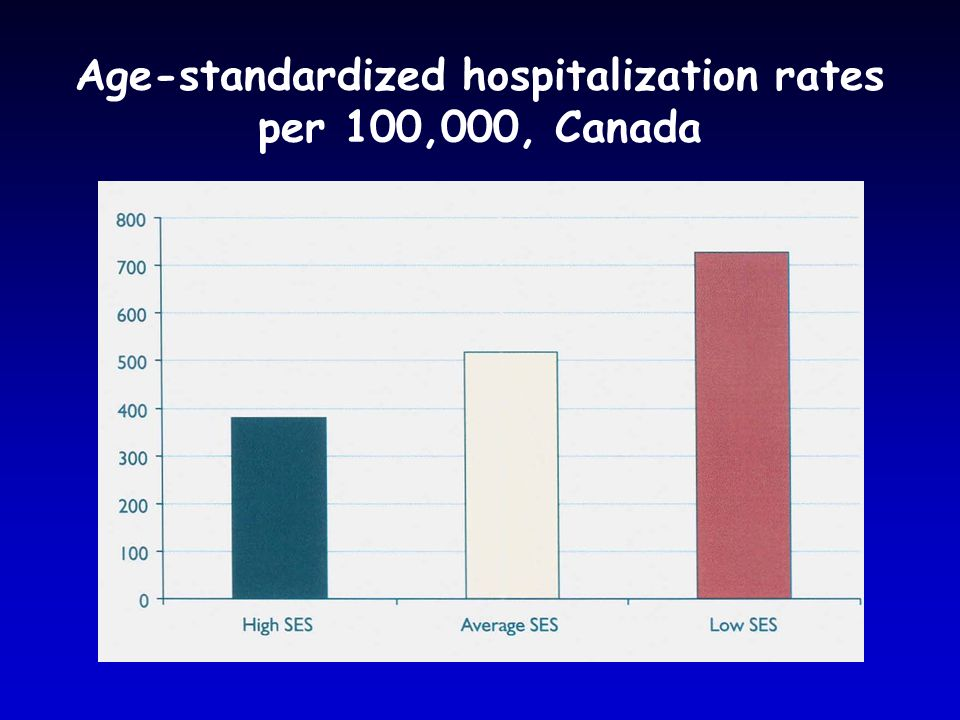 Age-standardized hospitalization rates per 100,000, Canada
