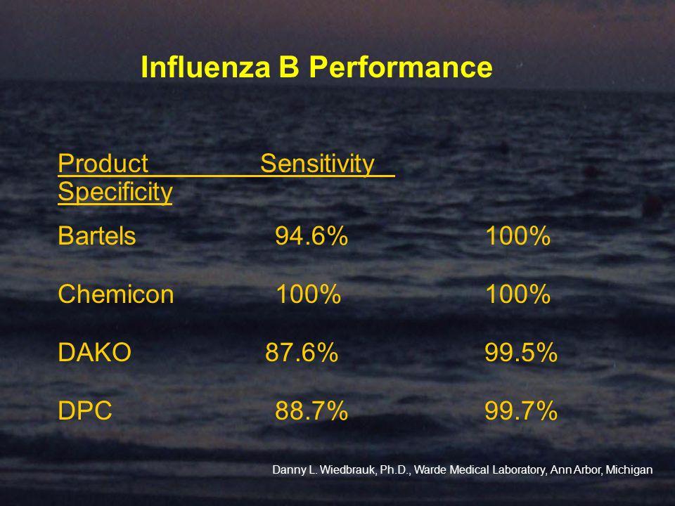 Influenza B Performance ProductSensitivity Specificity Bartels 94.6% 100% Chemicon 100% 100% DAKO 87.6% 99.5% DPC 88.7% 99.7% Danny L. Wiedbrauk, Ph.D