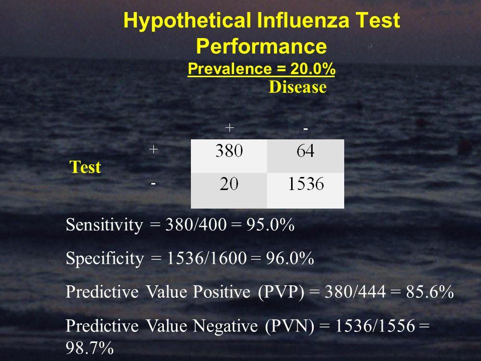 Hypothetical Influenza Test Performance Prevalence = 20.0% Disease Test Sensitivity = 380/400 = 95.0% Specificity = 1536/1600 = 96.0% Predictive Value Positive (PVP) = 380/444 = 85.6% Predictive Value Negative (PVN) = 1536/1556 = 98.7%