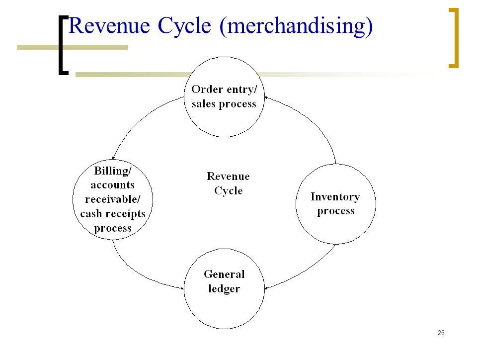 26 Revenue Cycle (merchandising)