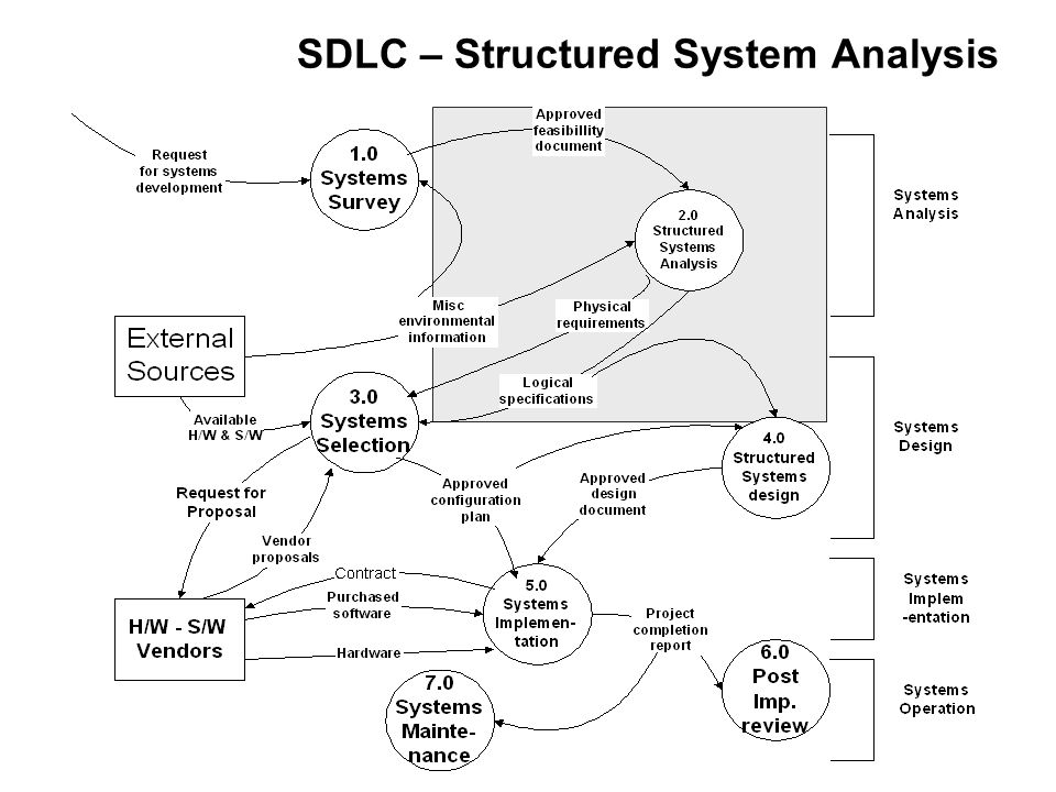 SDLC – Structured System Analysis