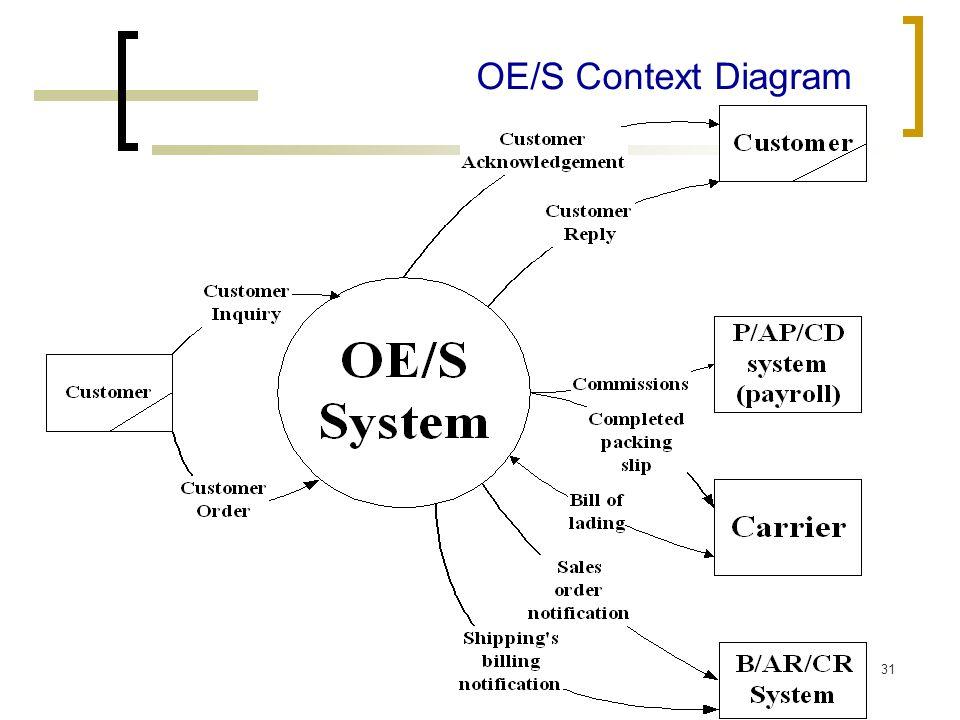 31 OE/S Context Diagram
