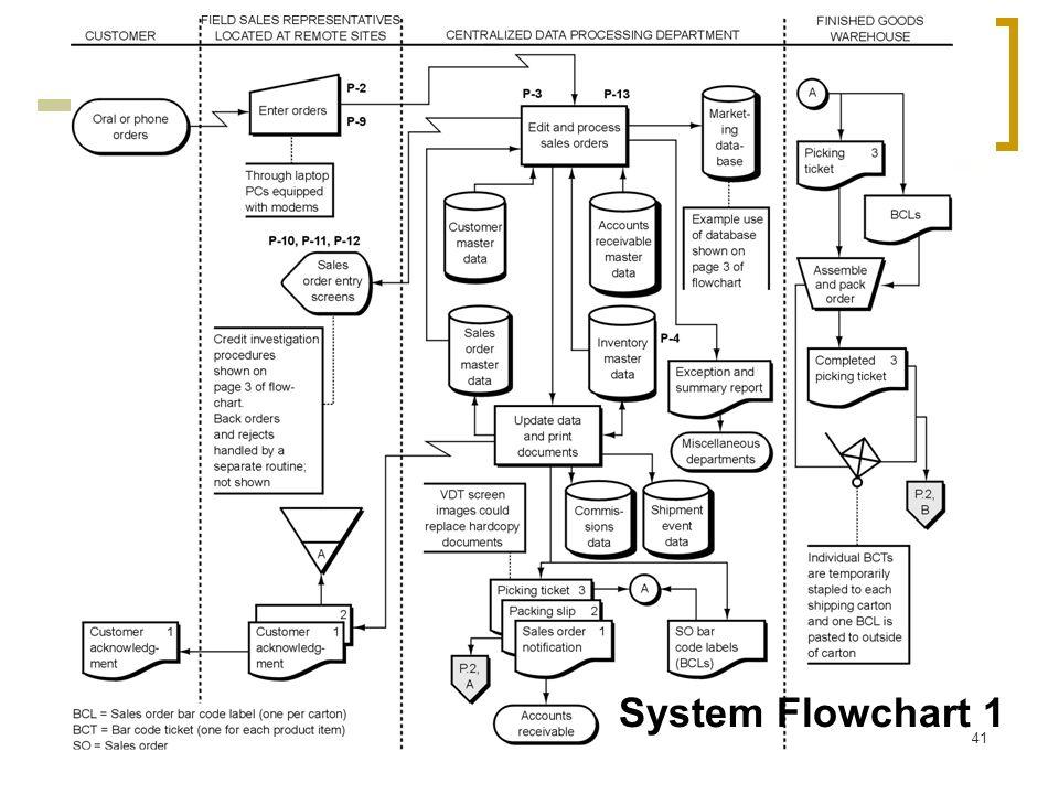 41 System Flowchart 1