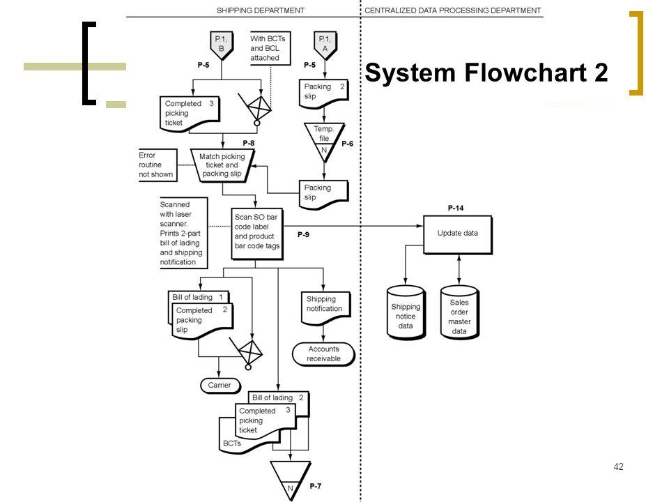 42 System Flowchart 2