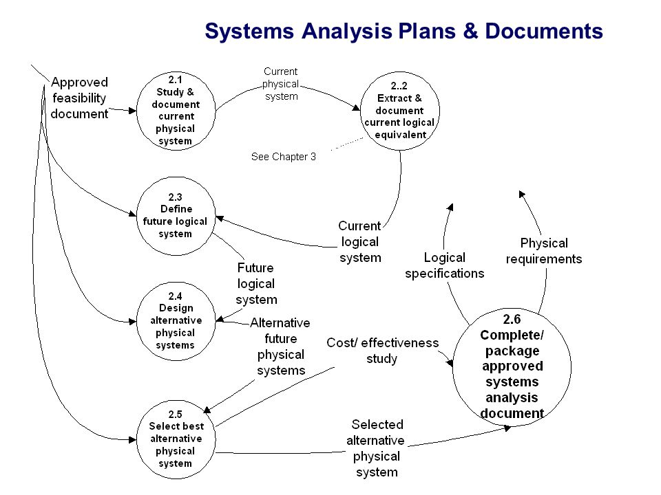 Systems Analysis Plans & Documents