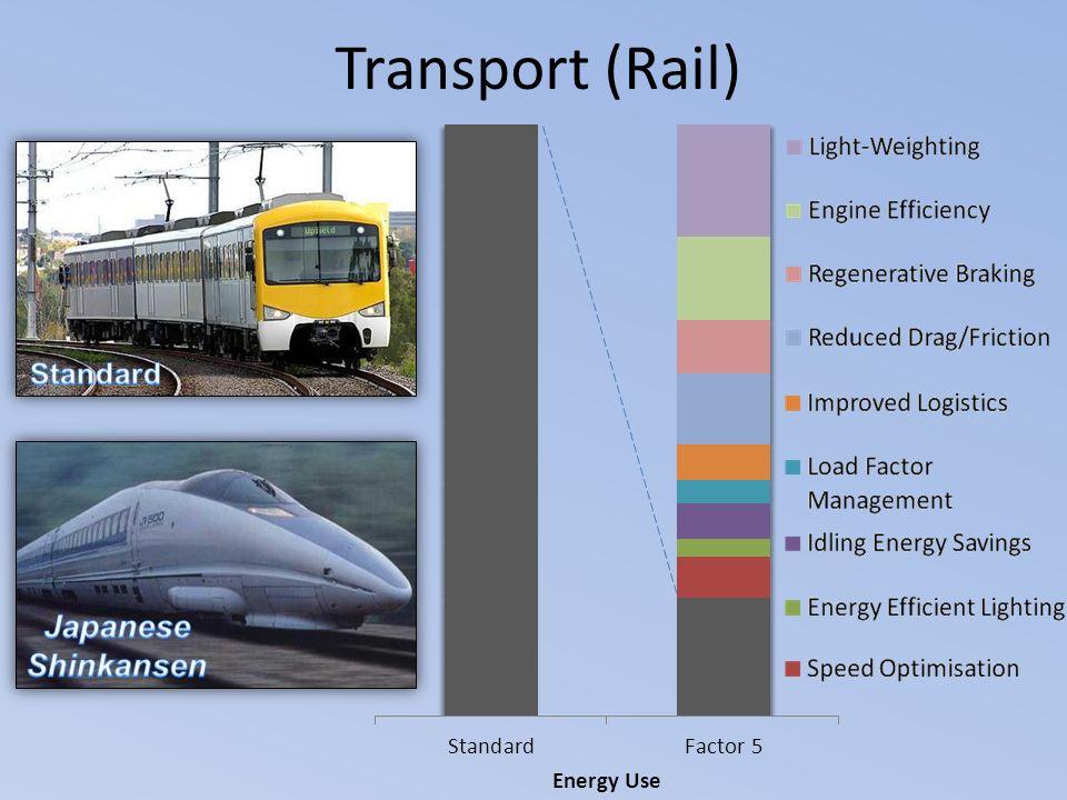 Transport (Rail) Energy Use