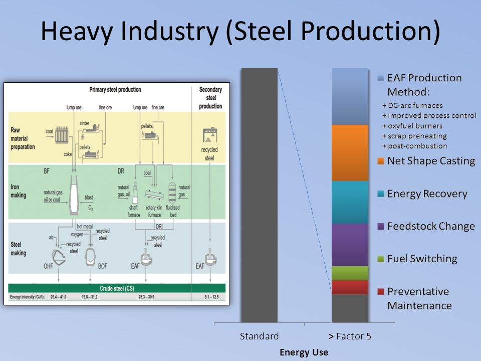 Heavy Industry (Steel Production) Energy Use