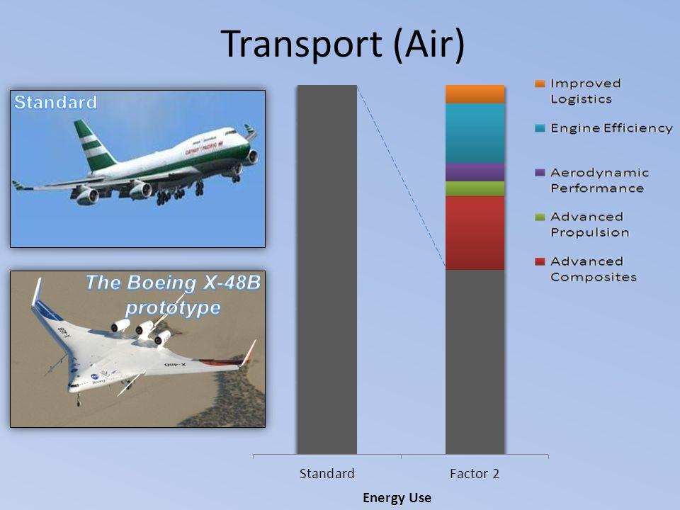 Transport (Air) Energy Use