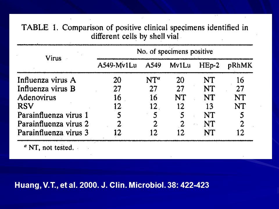 Huang, V.T., et al. 2000. J. Clin. Microbiol. 38: 422-423