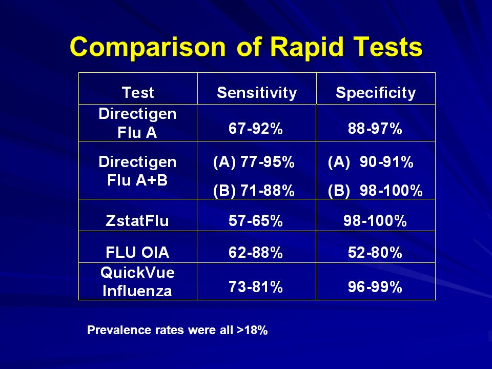 Comparison of Rapid Tests Prevalence rates were all >18%