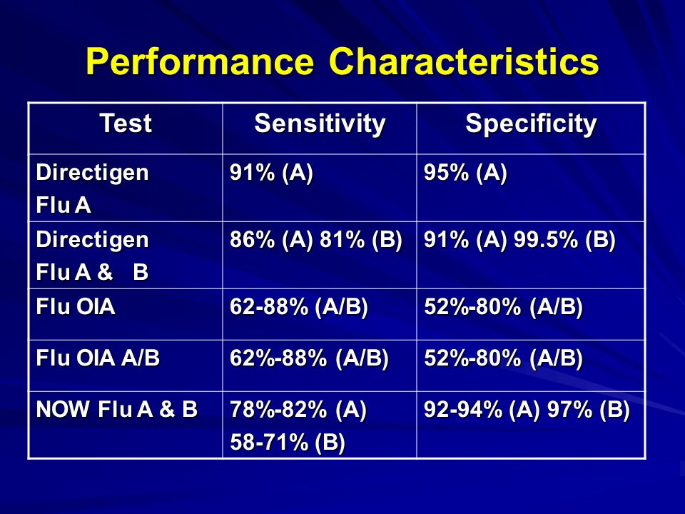 Performance Characteristics TestSensitivitySpecificity Directigen Flu A 91% (A) 95% (A) Directigen Flu A & B 86% (A) 81% (B) 91% (A) 99.5% (B) Flu OIA