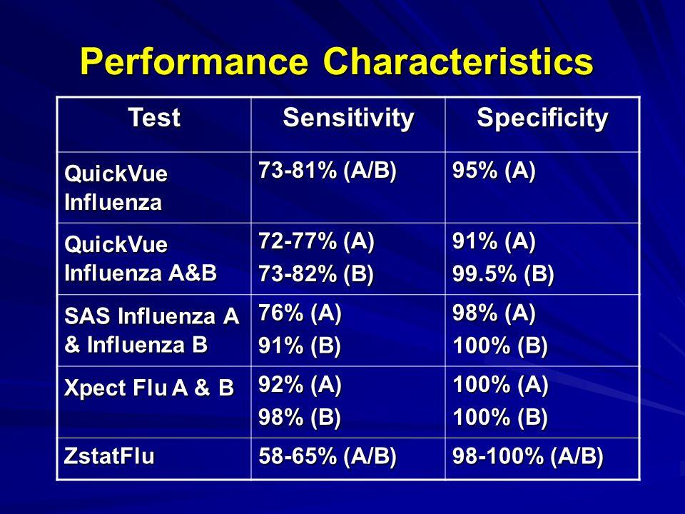 Performance Characteristics TestSensitivitySpecificity QuickVue Influenza 73-81% (A/B) 95% (A) QuickVue Influenza A&B 72-77% (A) 73-82% (B) 91% (A) 99