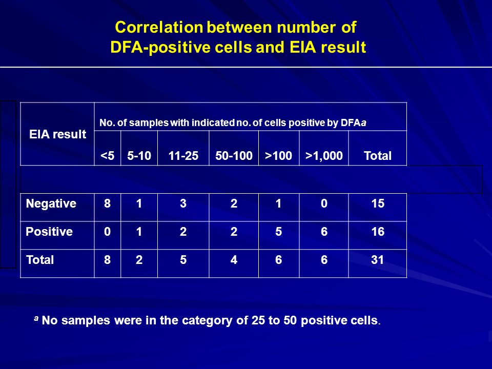 a No samples were in the category of 25 to 50 positive cells. EIA result No. of samples with indicated no. of cells positive by DFAa <55-1011-2550-100