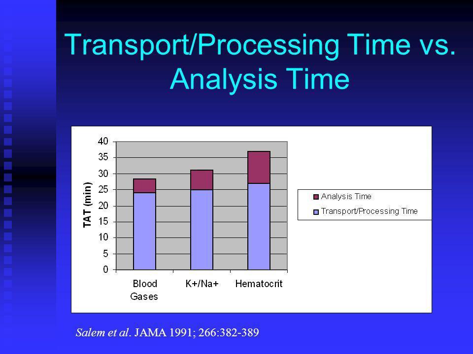 Transport/Processing Time vs. Analysis Time Salem et al. JAMA 1991; 266:382-389