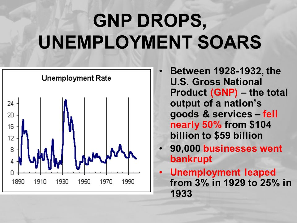 GNP DROPS, UNEMPLOYMENT SOARS Between 1928-1932, the U.S. Gross National Product (GNP) – the total output of a nations goods & services – fell nearly
