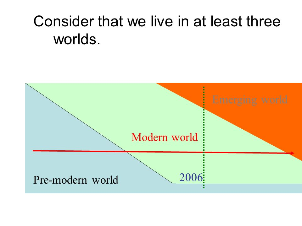 Consider that we live in at least three worlds. Pre-modern world Modern world Emerging world 2006