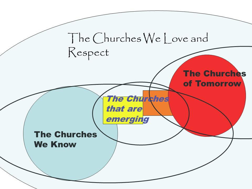 The Churches We Know The Churches that are emerging The Churches of Tomorrow The Churches We Love and Respect