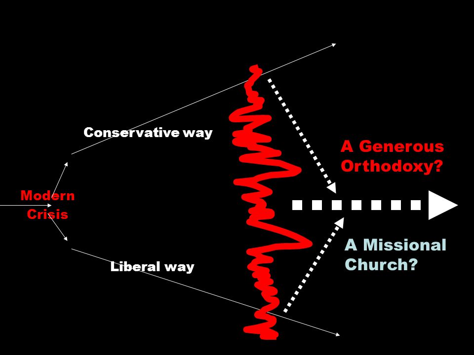 Modern Crisis Conservative way Liberal way A Generous Orthodoxy A Missional Church