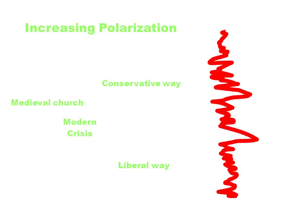 Modern Crisis Medieval church Conservative way Liberal way Increasing Polarization