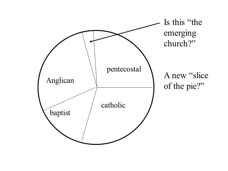 Is this the emerging church A new slice of the pie catholic Anglican baptist pentecostal