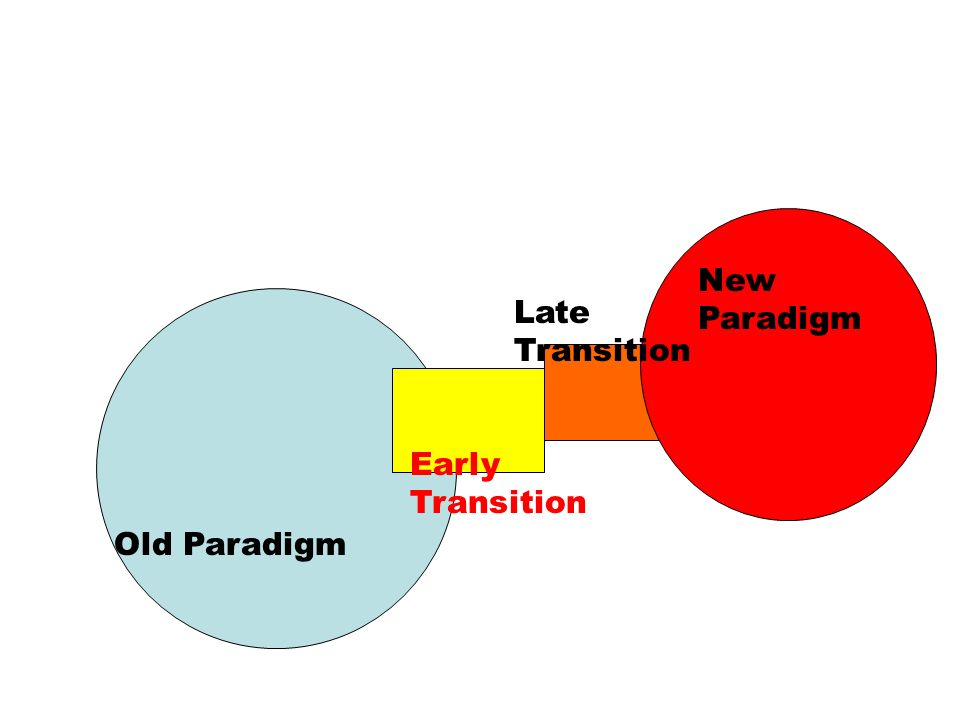 Old Paradigm Early Transition Late Transition New Paradigm