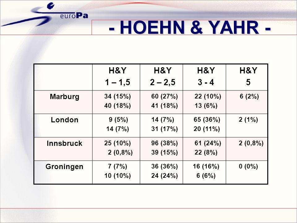 - HOEHN & YAHR - H&Y 1 – 1,5 H&Y 2 – 2,5 H&Y 3 - 4 H&Y 5 Marburg 34 (15%) 40 (18%) 60 (27%) 41 (18%) 22 (10%) 13 (6%) 6 (2%) London 9 (5%) 14 (7%) 31 (17%) 65 (36%) 20 (11%) 2 (1%) Innsbruck 25 (10%) 2 (0,8%) 96 (38%) 39 (15%) 61 (24%) 22 (8%) 2 (0,8%) Groningen 7 (7%) 10 (10%) 36 (36%) 24 (24%) 16 (16%) 6 (6%) 0 (0%)